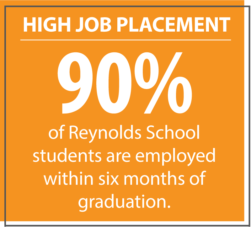 High job placements, 90% of Reynolds School students are employed within six months of graduation.