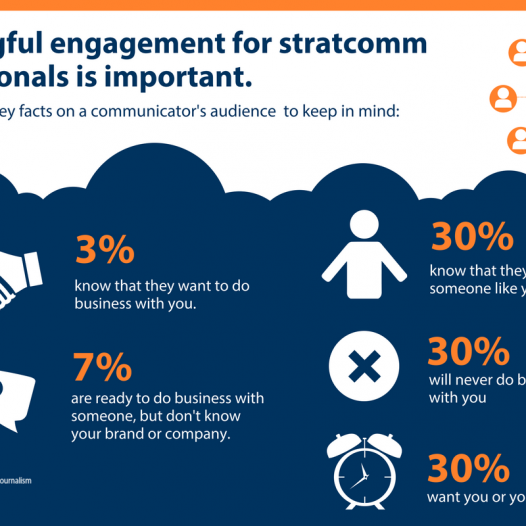 Infographic for key audience statistics: 3 percent know that they want to do business with you or your company, 7 percent are ready to do business with someone, but are unfamiliar with your brand or company, 30 percent want you or your services later, 30 percent know that they need someone like you, 30 percent will never do business with you